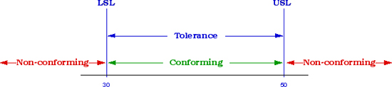 Guard Banding Tolerances